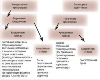 Диагностика при мк