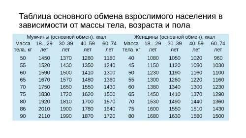 Показатели основного обмена для мужчин и женщин