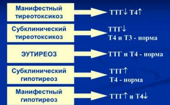 ТТГ и различные болезни