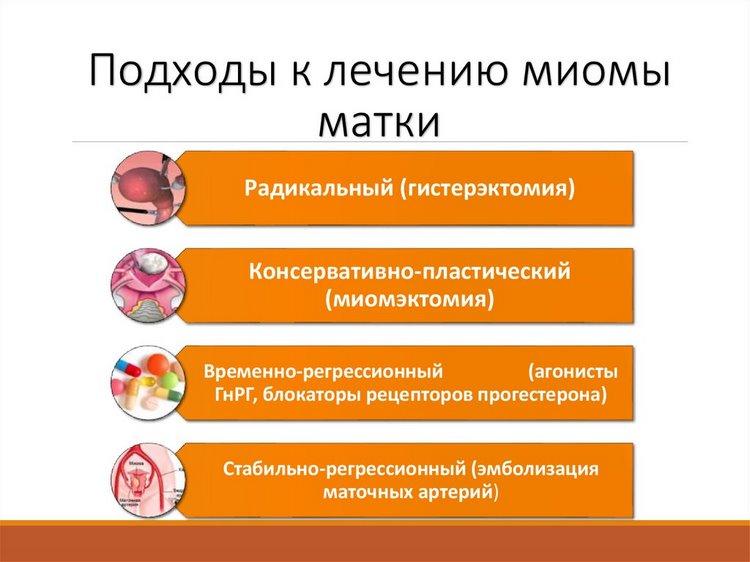 Самый полный список препаратов для лечения миомы