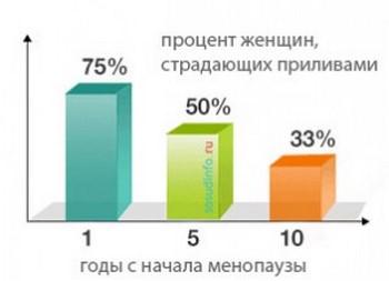 Статистика страдающих от приливов