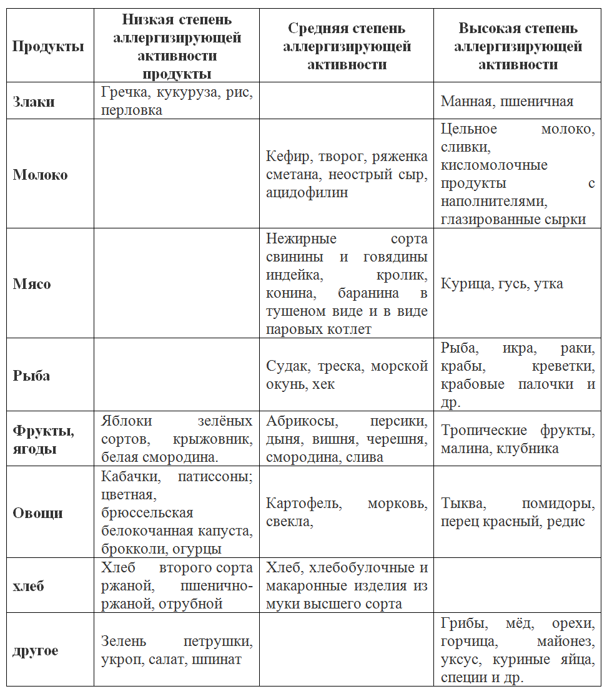 Таблица классификации продуктов с учётом степени их аллергенности
