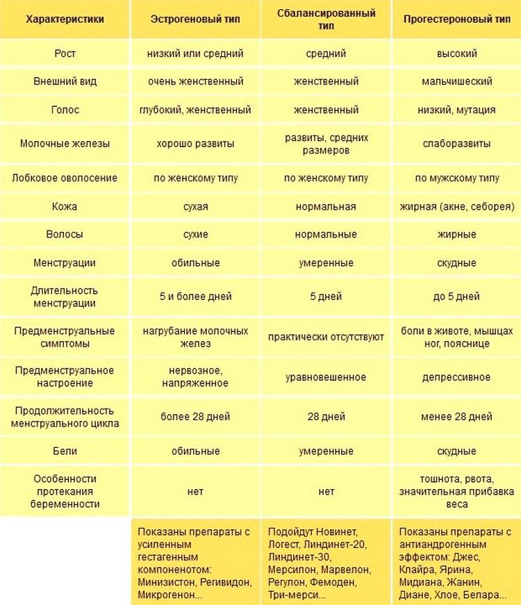 Типы женского организма