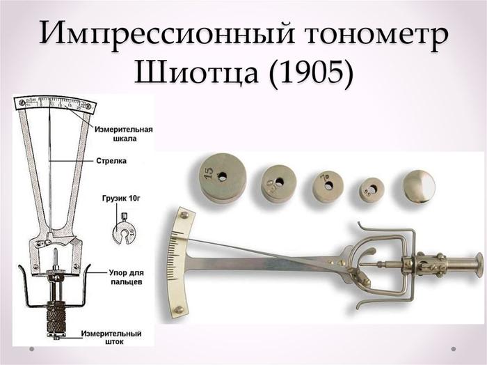 Тонометр Шиотца