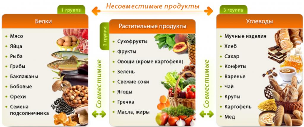 Совместимость продуктов