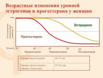 возрастные изменения при климаксе
