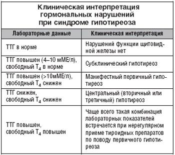синдром гипотиреоза