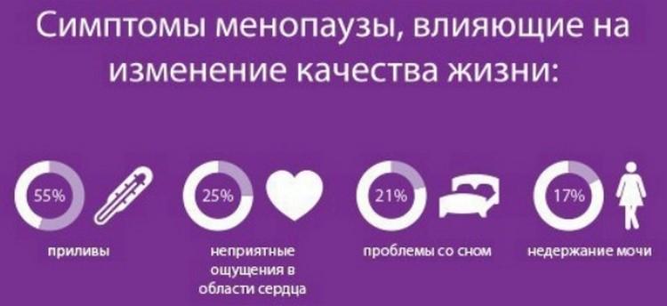 Статистика симптомов климакса