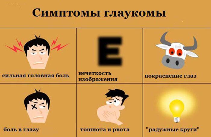 Симптомы открытоугольной глаукомы.