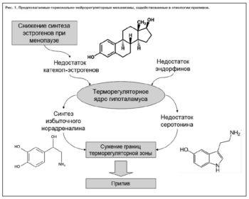 Химия приливов