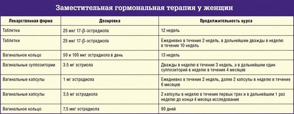 Варианты дозировок и препаратов при климаксе
